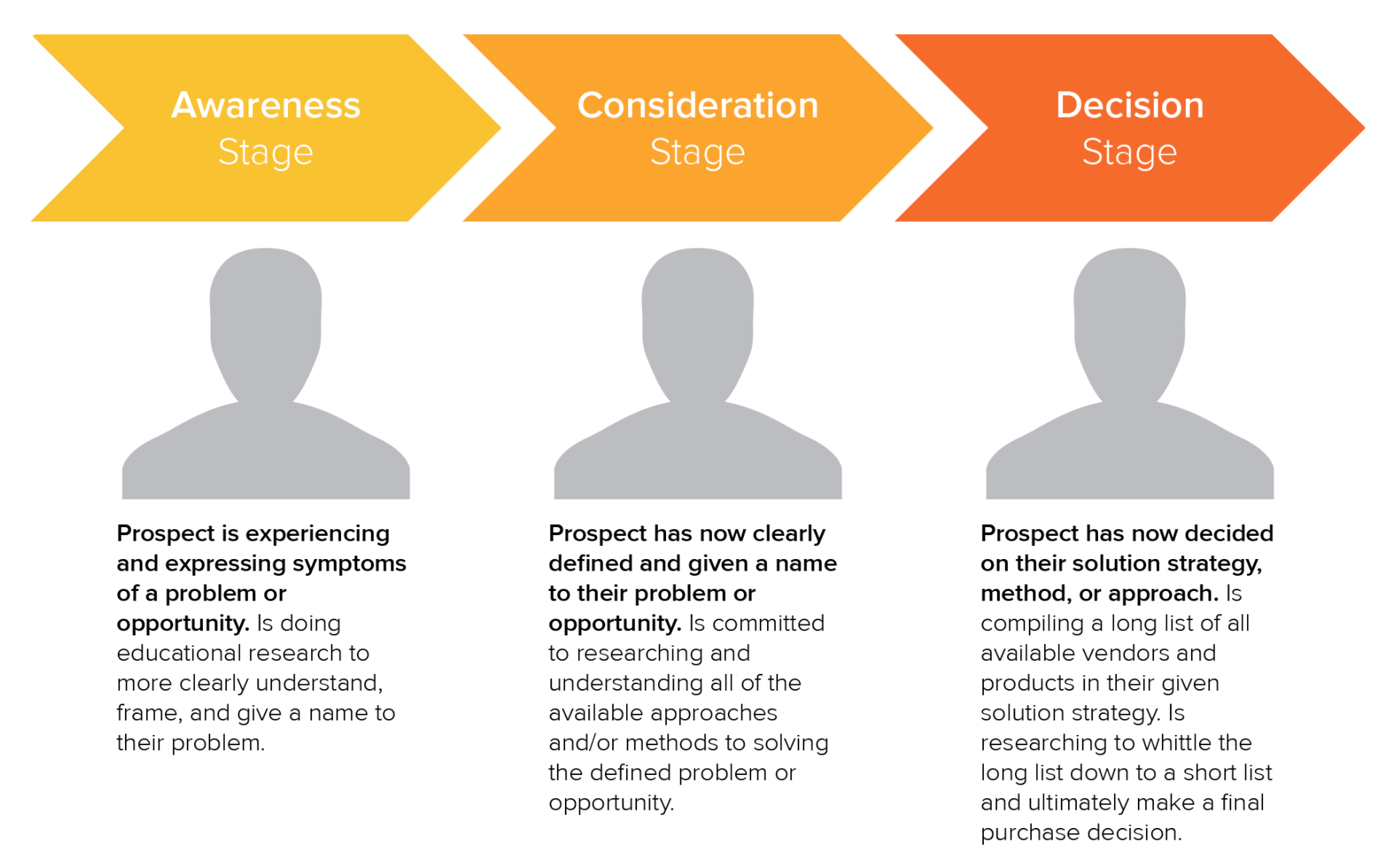 The key stages of the typical Buyer's Journey