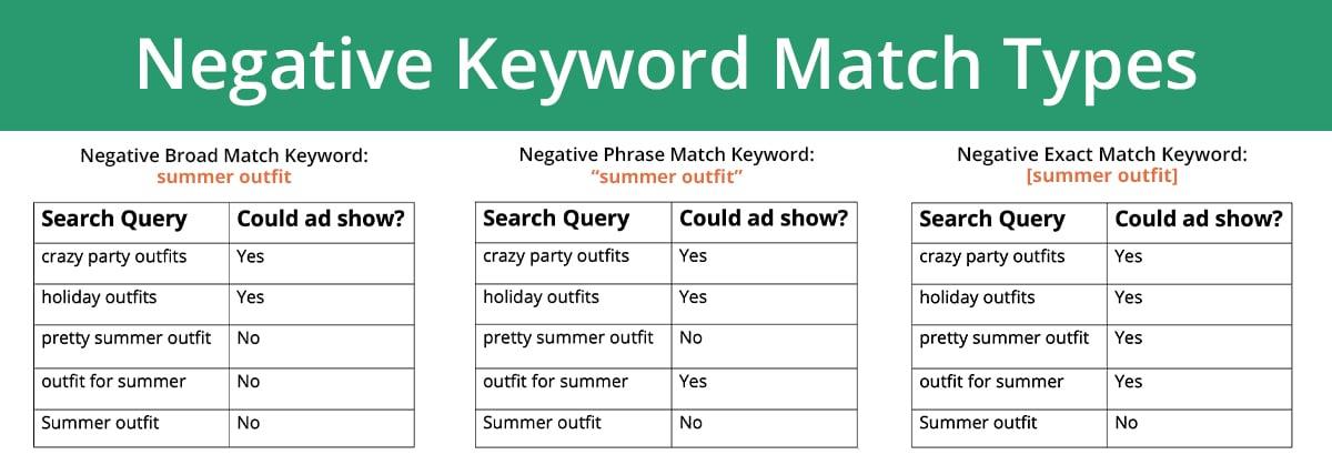 Negative Keyword Match Types Table