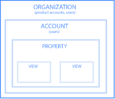 20210125-Using-Google-Analytics-To-Better-understand-Your-Business-Graphic-Anaytics-hierarchy