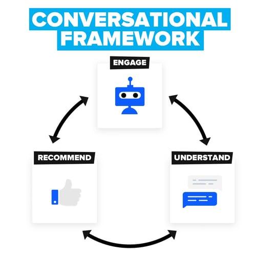 conversational-marketing-framework