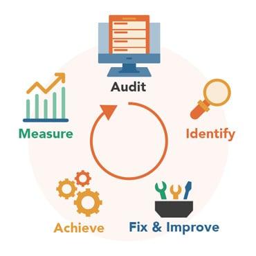 HubSpot Free Audit Process Circular Graphic: Audit, Identify, Fix & Improve, Achieve, Measure