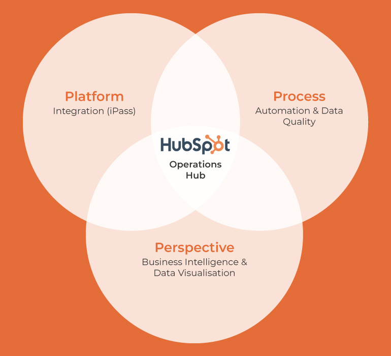 Hubspot Operations Hub graphic of elements