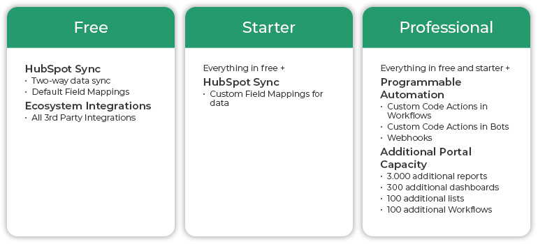 Hubspot Operations Hub Free, Starter and Professional Packages