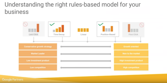 attribution choosing the right model diagram