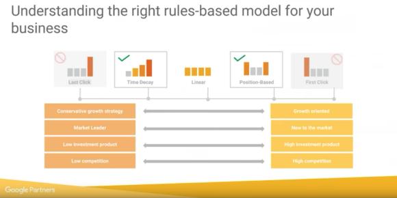 attribution choosing the right model diagram