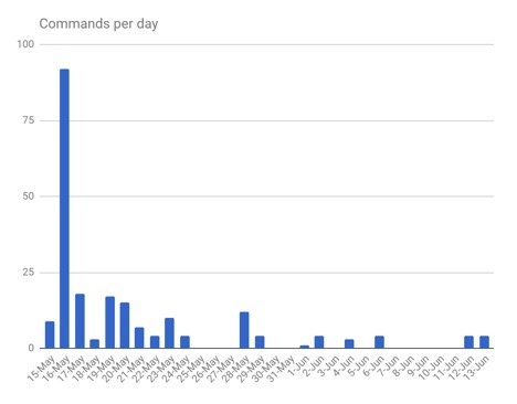 google home commands per day