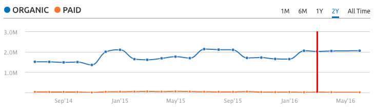 BHS website search traffic before failure for 2 years