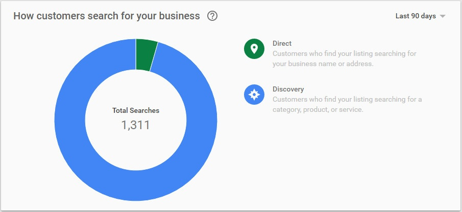 How customers search for your business. Direct vs Discorvery