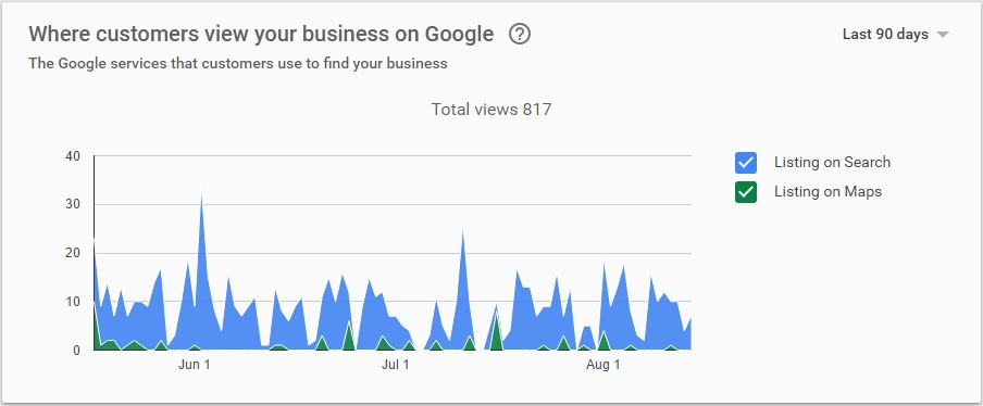 Where customers view your business on Google? Maps vs Search