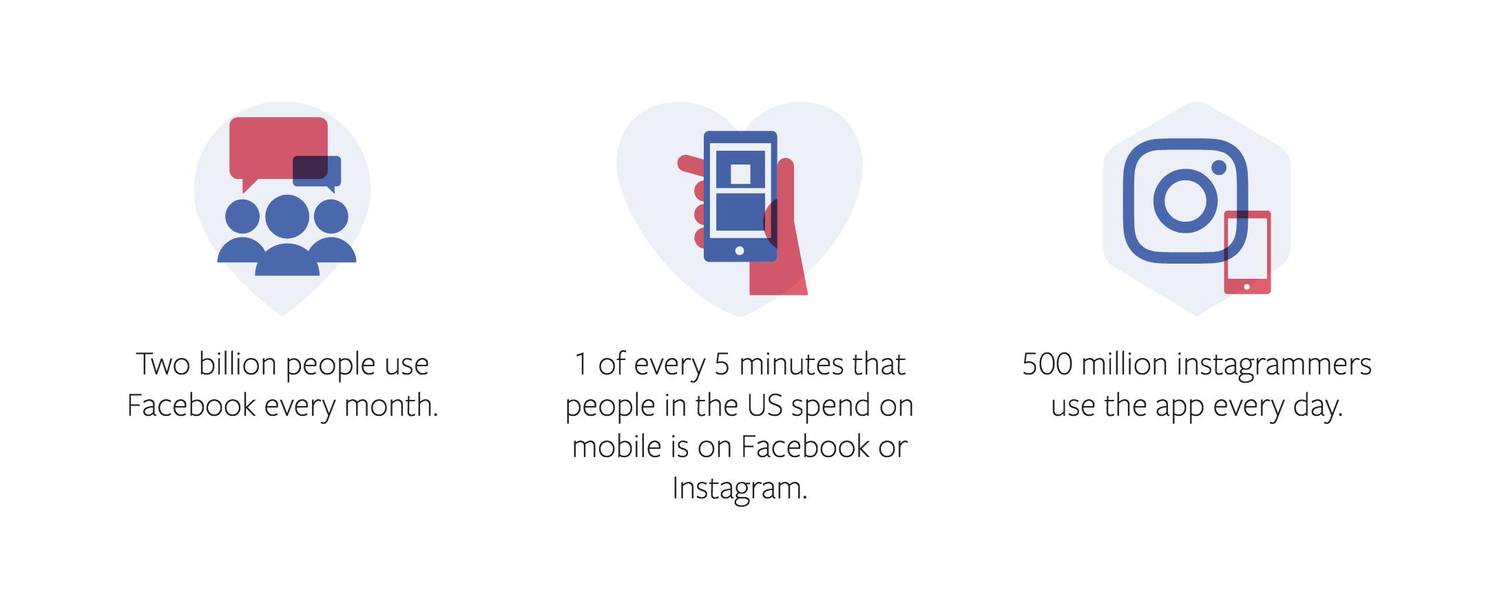 FB Ads Metrics
