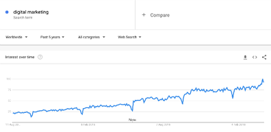 Google trends digital marketing growth graph