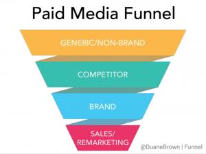 Paid media Funnel