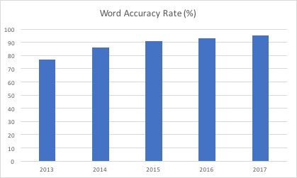 graph showing increase in google voice search accuracy percentage