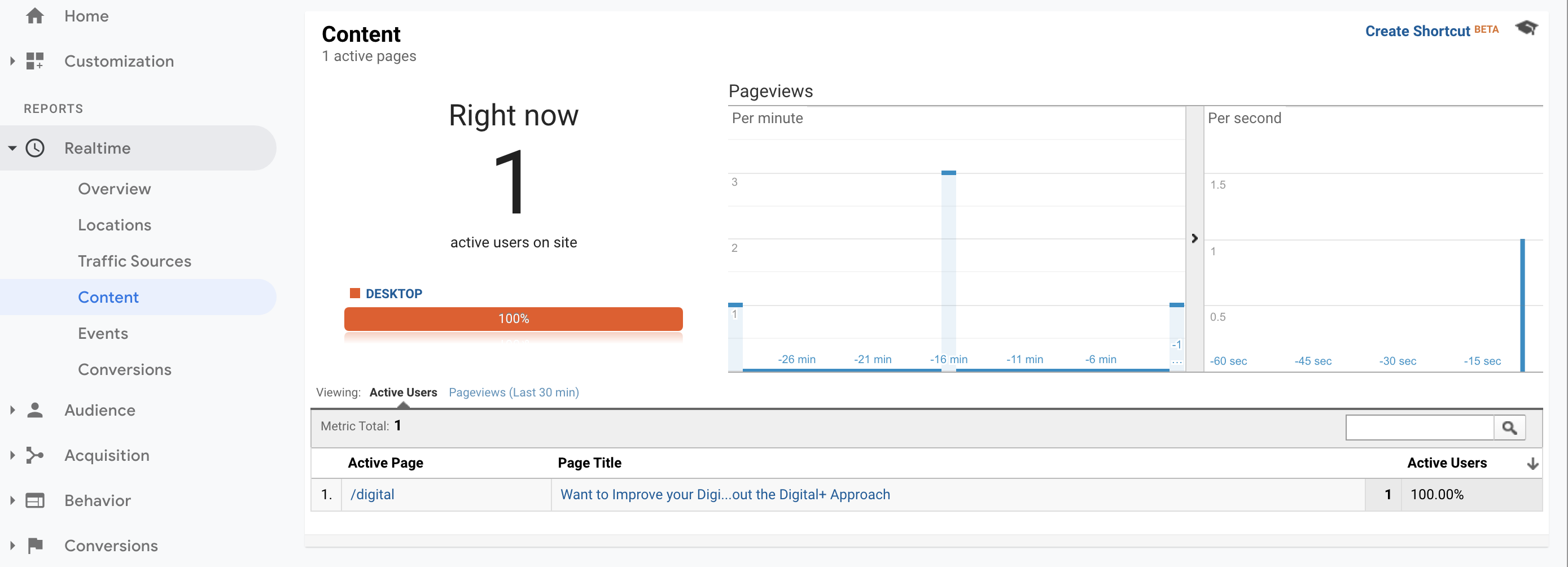 testing pageviews tag on google analytics