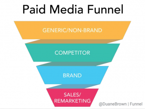 Paid media Funnel